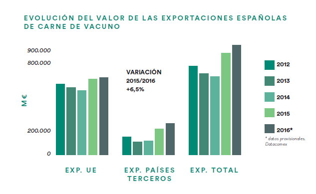 Tabla con datos exportación